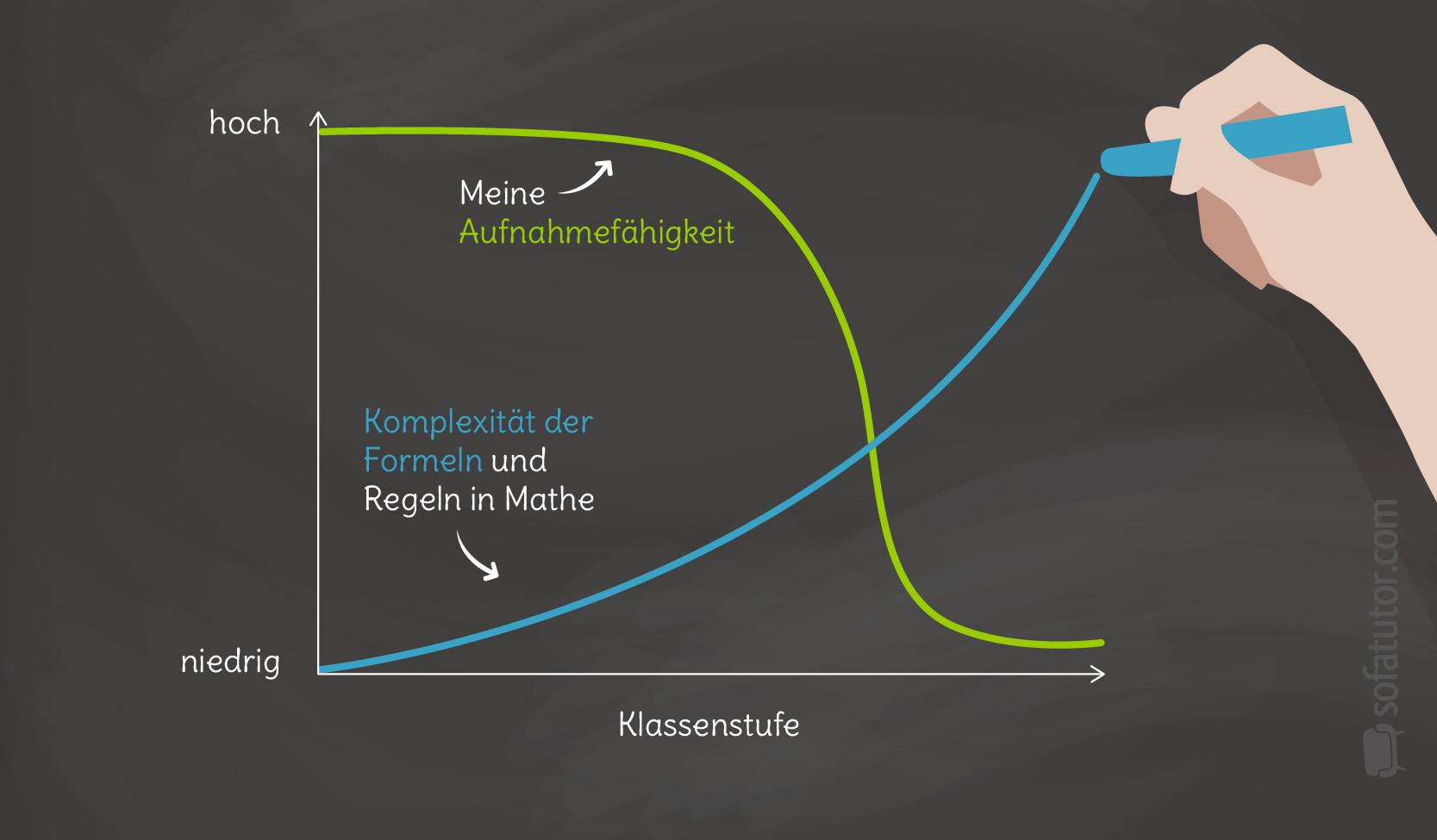 Mathe-Graphen-Alltag-Aufnahmefahigkeit_Verstehen_Unterricht