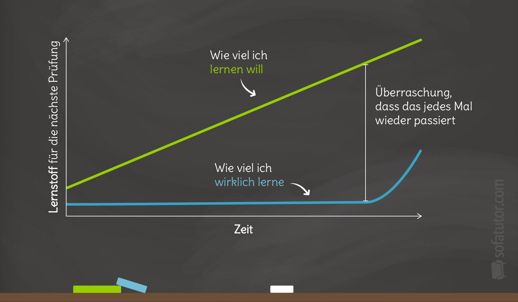 Mathe-Graphen-Alltag-Lernen