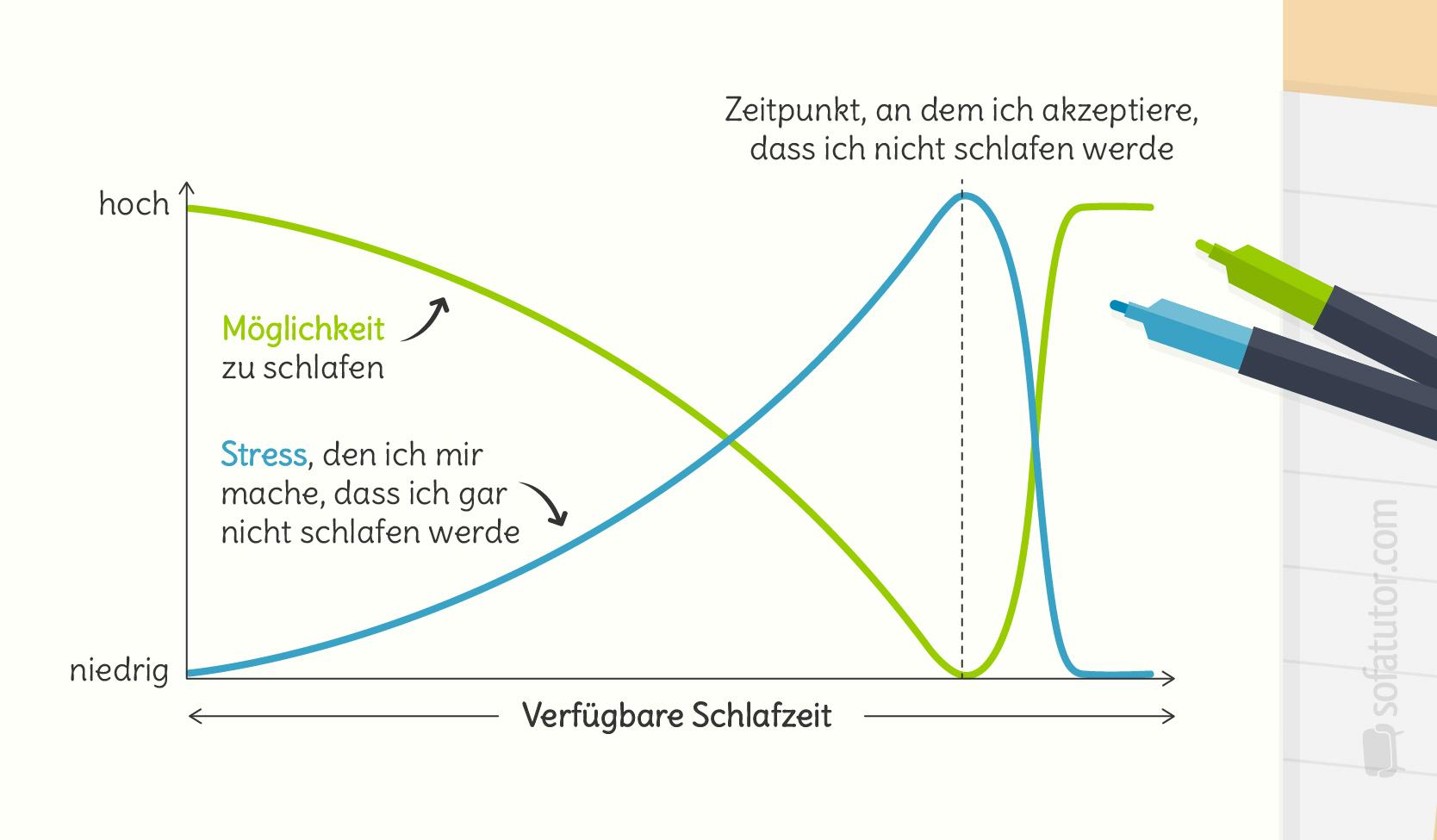 Mathe-Graphen-Alltag-Schlafen Schulzeit