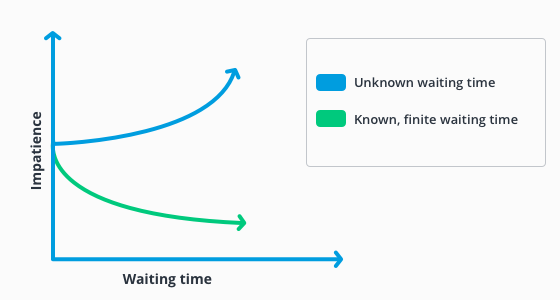 Unknown waits feel longer than known waits, which also applies for auto reply messages.