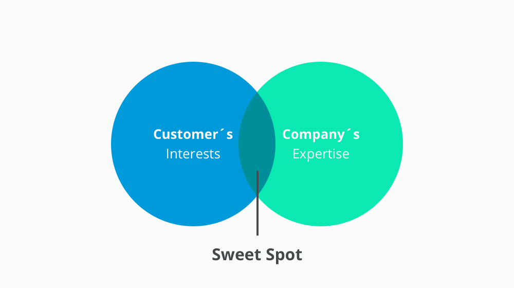 graphic of sweet spot content by Teri Watson
