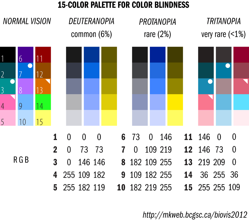 color palette differences color blindness color blind