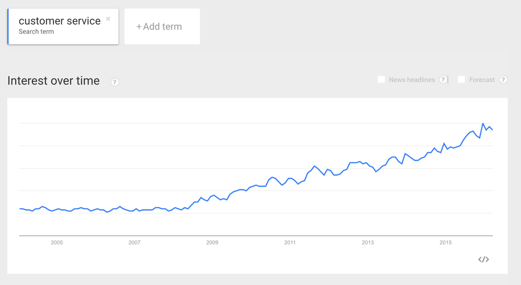 screenshot of google trends search for customer service