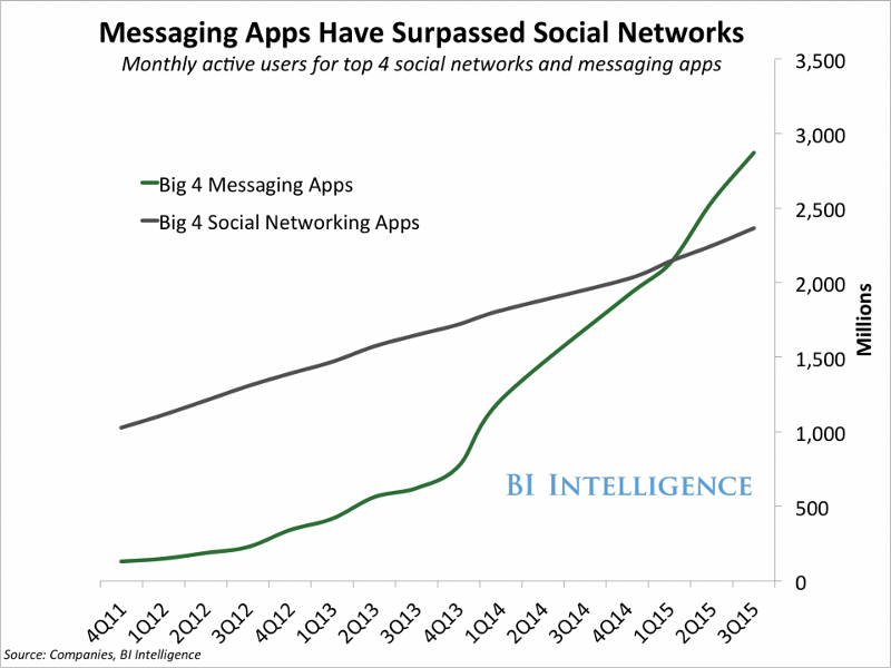 graph from Business Insider displaying the number of users of messaging apps overtaking the number of users of social media platforms