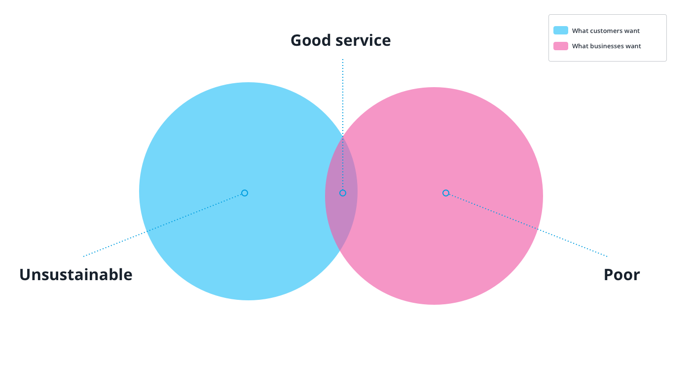 a Venn diagram showing the intersection of what makes good service. Source: Userlike