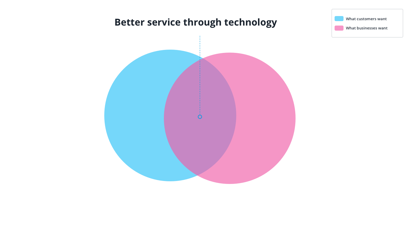 a Venn diagram showing the intersection of better service through technology. Source: Userlike