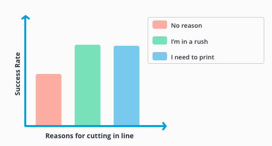 graph about relation between reasons for cutting in line and success rate