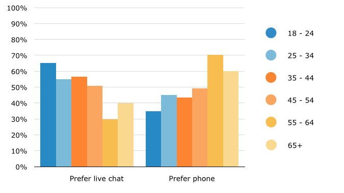 image of a statstic comparing live chat and phone preference by age software advice study