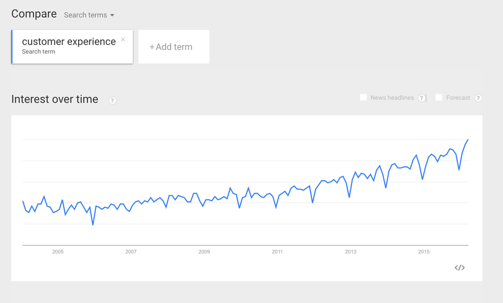 keyword customer experience on google trends 2005 to 2016