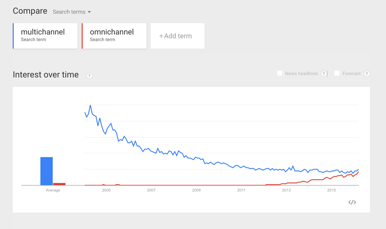 keyword multichannel  omnichannel on google trends 2005 to 2016