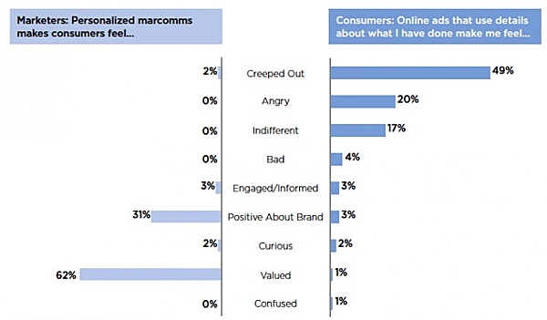infographic of the different ways cmopanies and customers see personalization.