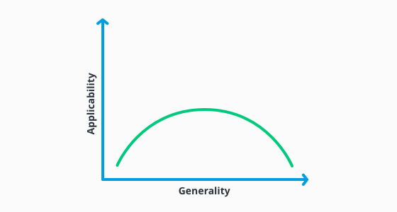 infographic of values in the applicability vs generality curve