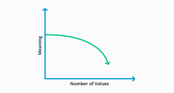 infographic showing decline in meaning of values with higher amount
