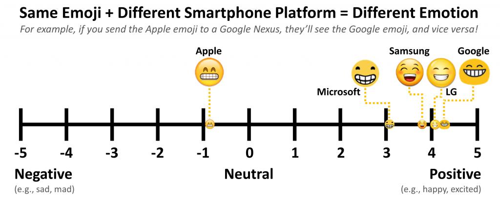El mismo emoji en dispositivos diferentes puede tener un efecto diferente