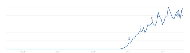 google trends graph for the word gamification