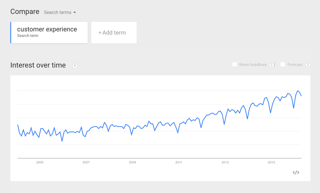Google trends graph of customer experience