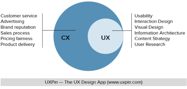 Graphic representation of CX and UX