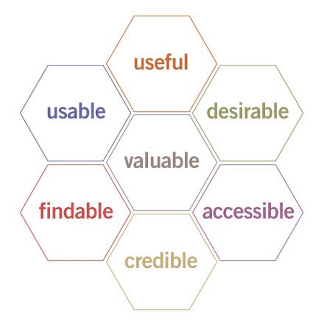the honeycomb of UX