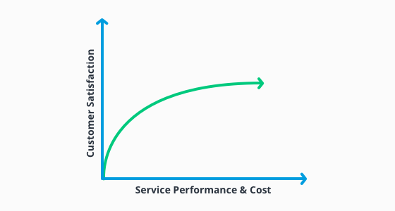 Graph showing the relation between service performance plus its costs and customer satisfaction