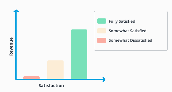 Graph shows the relation between revenue and improving customer satisfaction