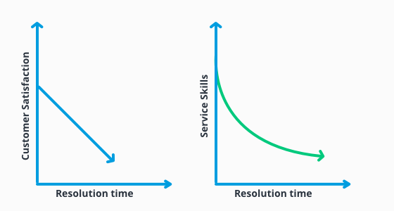 Two graphs showing the relation between resolution time and customer satisfaction, and service skills and resolution time