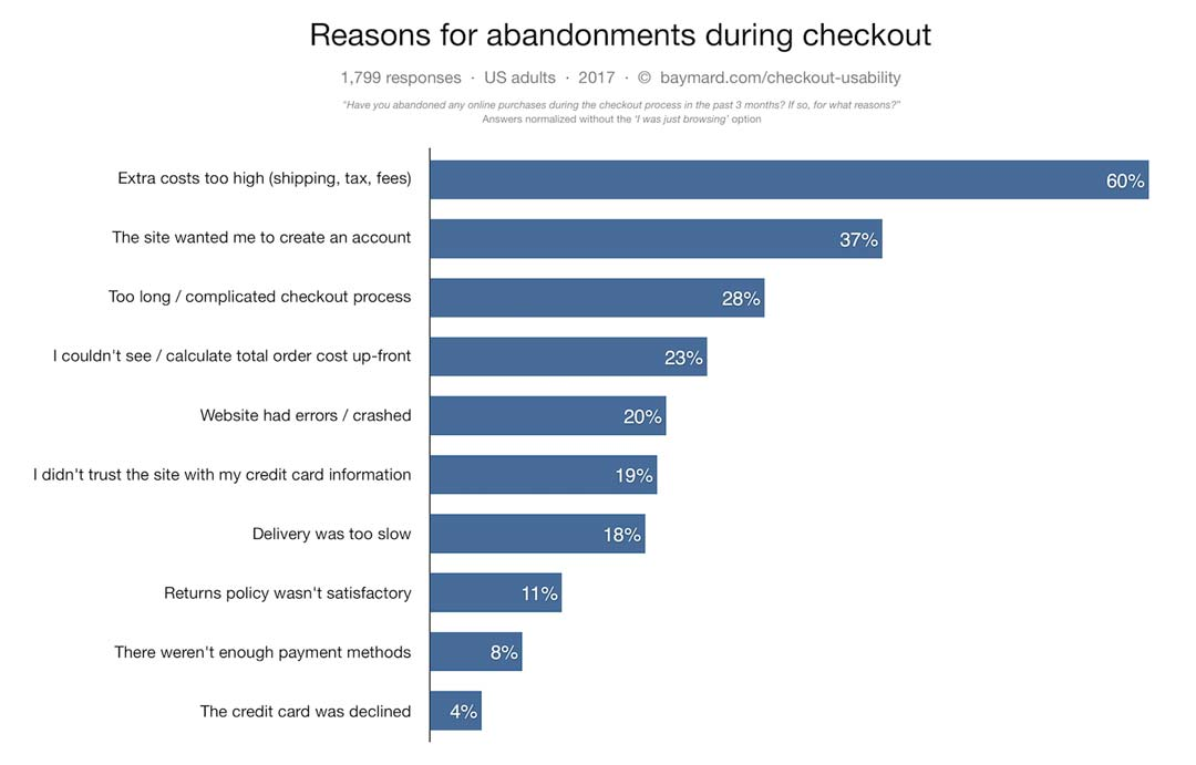 Reasons for shopping cart abandonments.