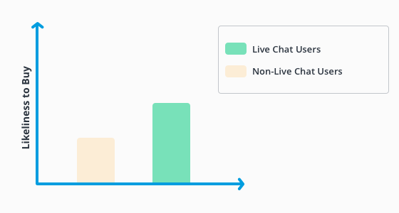 Likeliness of making a purchase, live chat users versus non-live chat users.