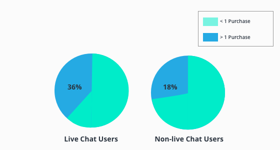 Frequency of buyers, by usage or non-usage of live chat.