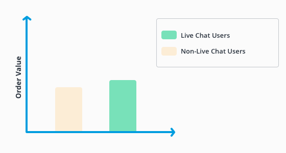 Average order value, live chat users versus non-users-
