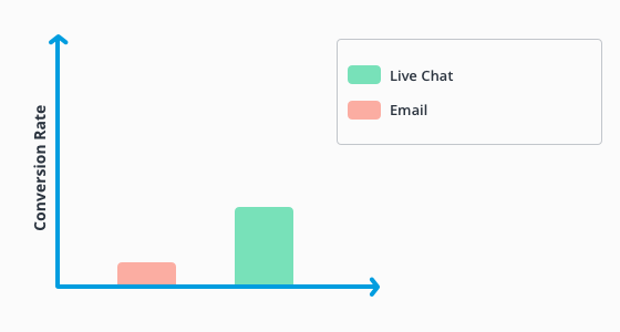 Conversion rate, live chat users versus non-users.