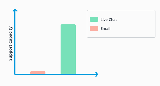 Supprt capacity, live chat versus email.