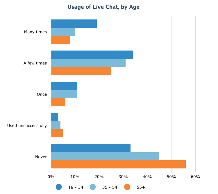 Live chat usage frequency per age group.