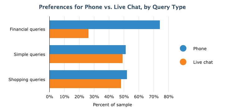 Type of questions popular for phone and live chat.