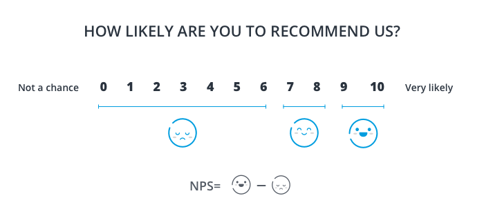 image of the net promoter score, the most popular metric for measuring customer loyalty