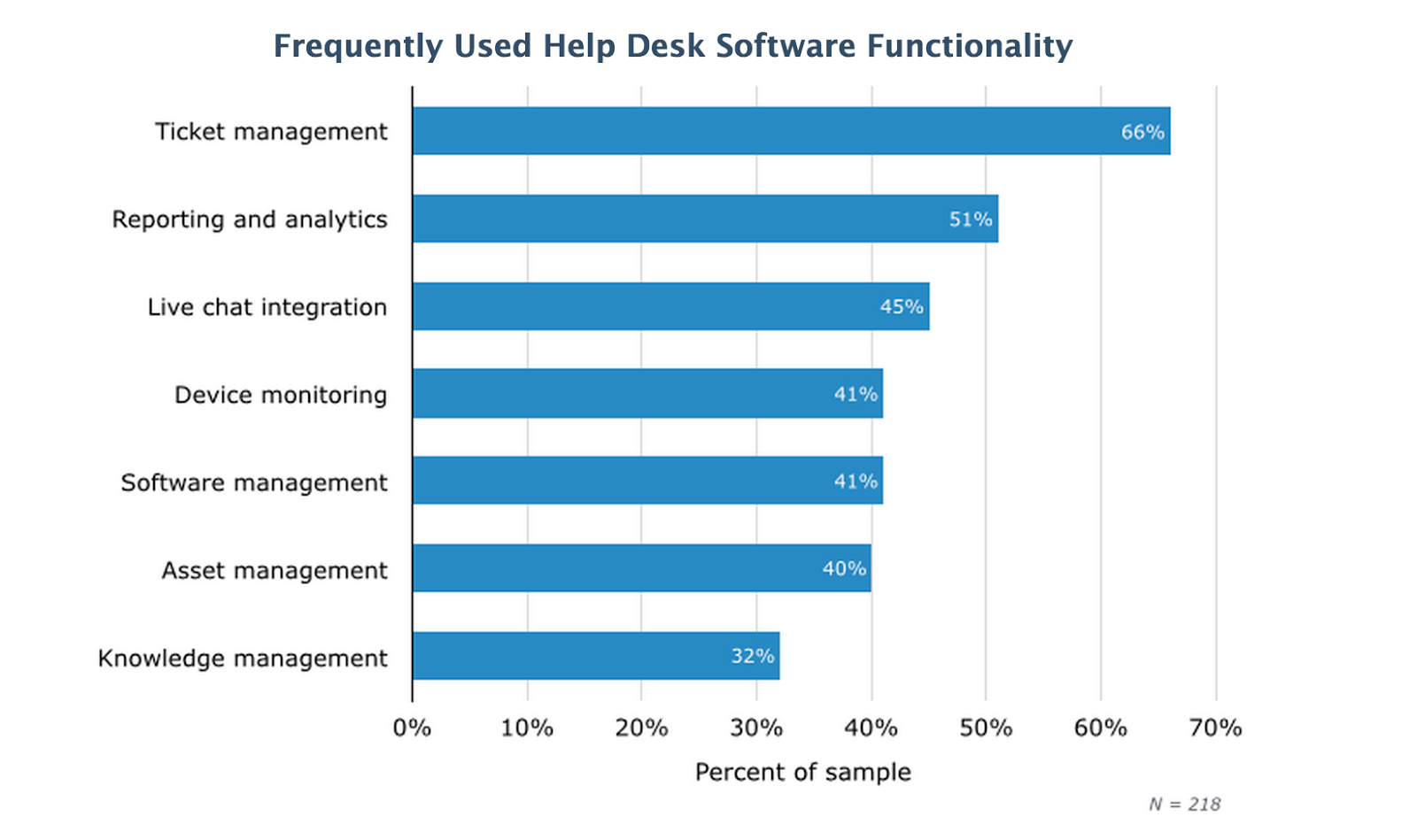 bar graph showing frequently used help desk software functionality