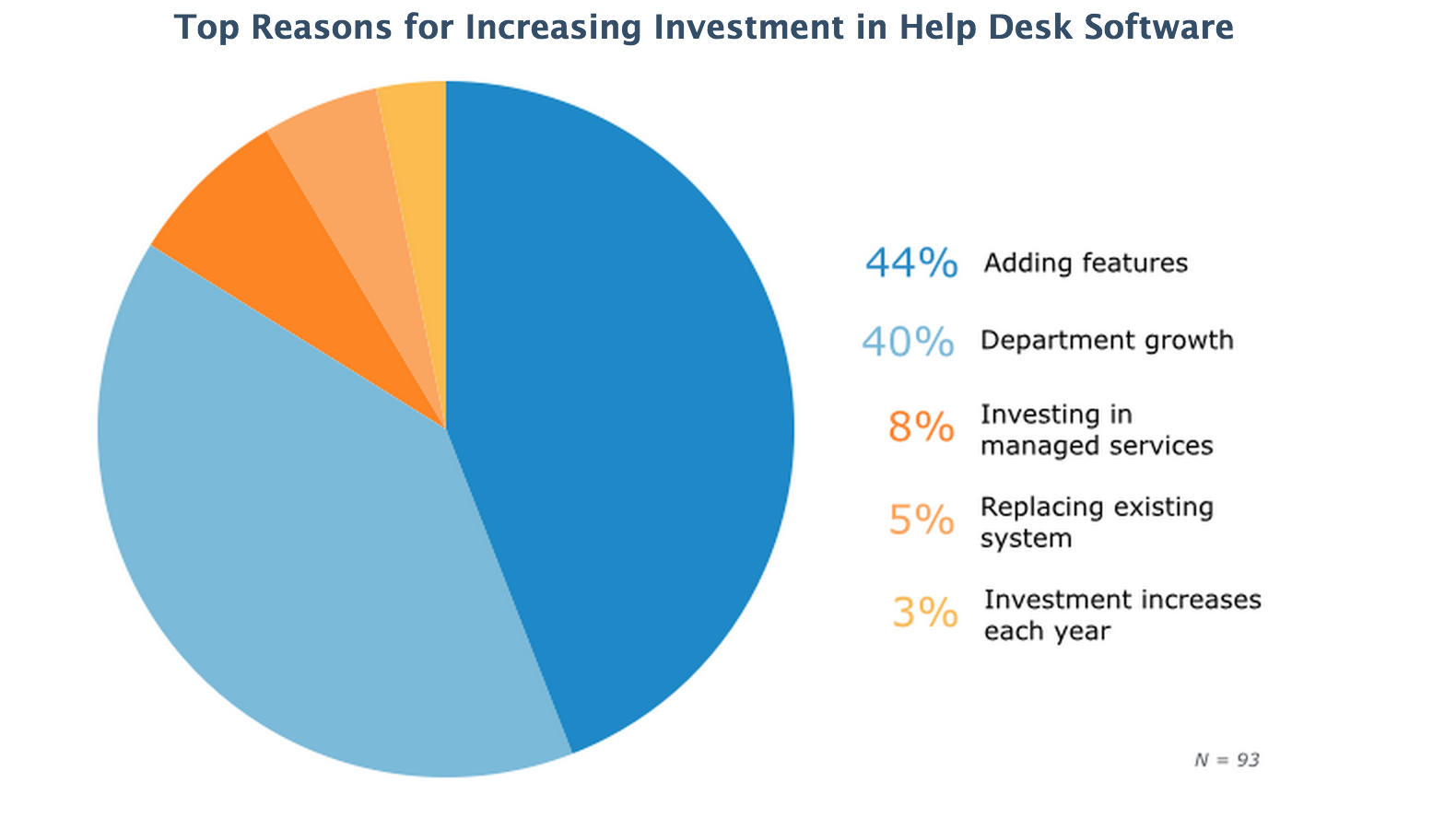 circle diagram showing top reasons for increasing investment in help desk software