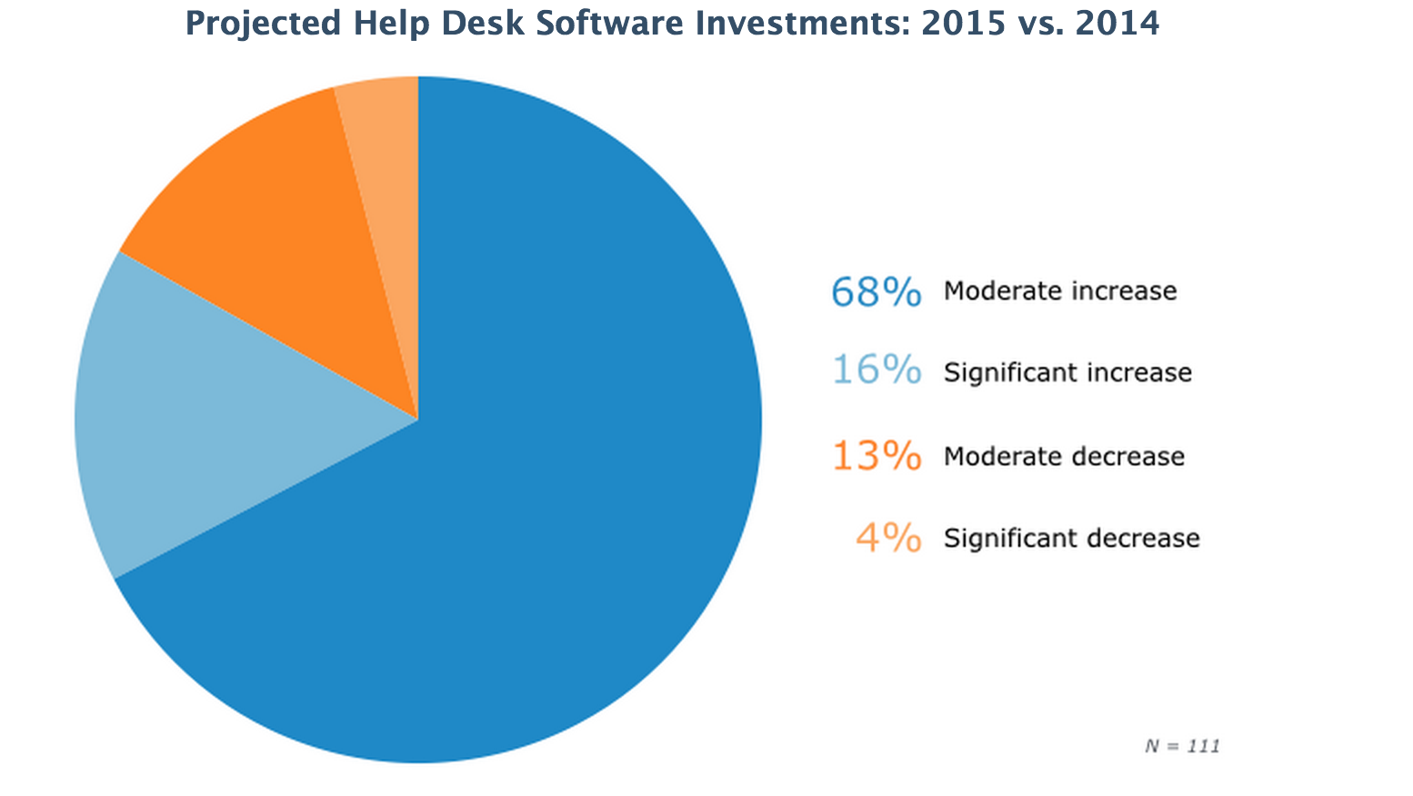 circle diagram showing projected help desk software investments 2015 vs. 2014