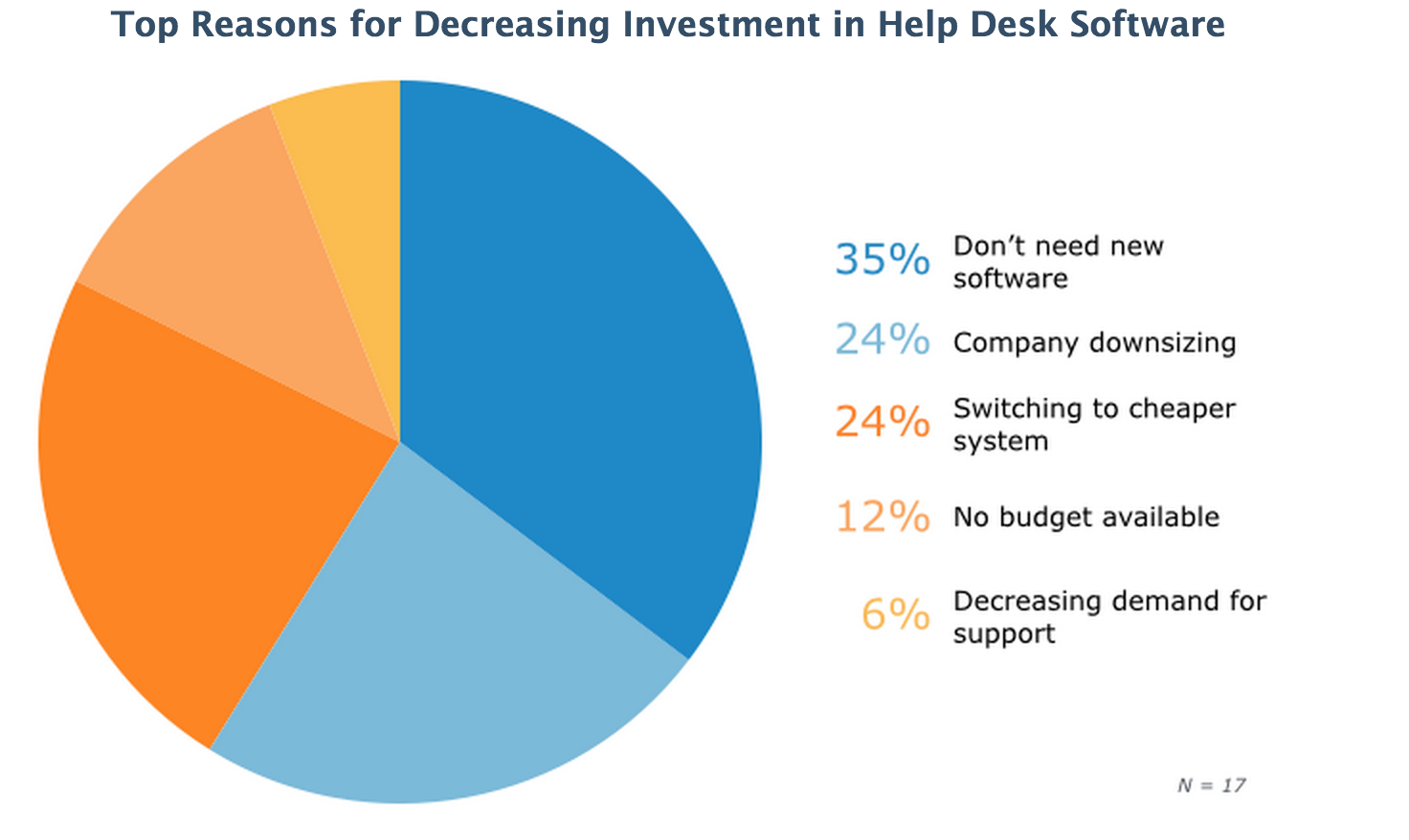 circle diagram showing top reasons for decreasing investment in help desk software