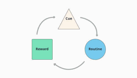visualization of the habit loop where a cue leads to a routine which leads to a reward which then again reinforces the cue