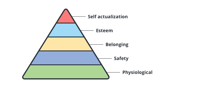 visualization of maslow's hierarchy of needs