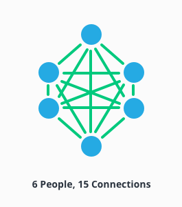Infograph of 6 people with 15 connections.