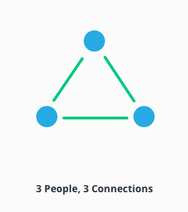 Infograph of 3 people with 3 connections.
