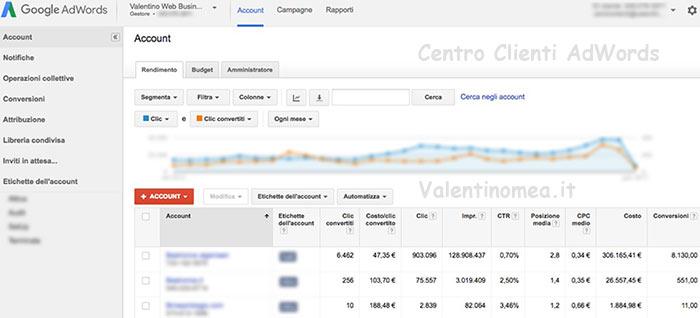 esempio reale Centro Clienti AdWords