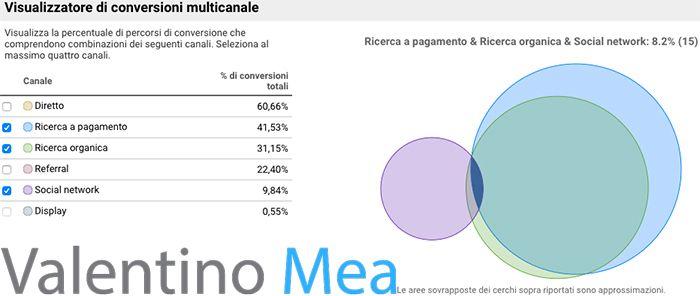 Report Conversioni Google Analytics