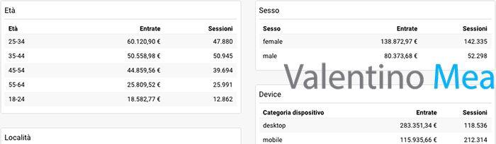 Report pubblico Google Analytics