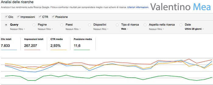 analisi delle ricerche Google Search Console