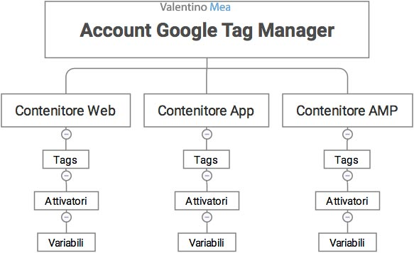organizzazione account Google Tag Manager