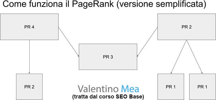 Come funziona il PageRank