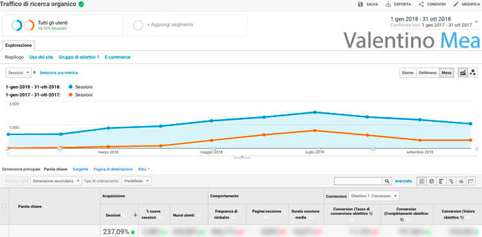 Confronto con anno precedente Google Analytics
