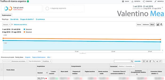 Confronto con periodo precedente Google Analytics